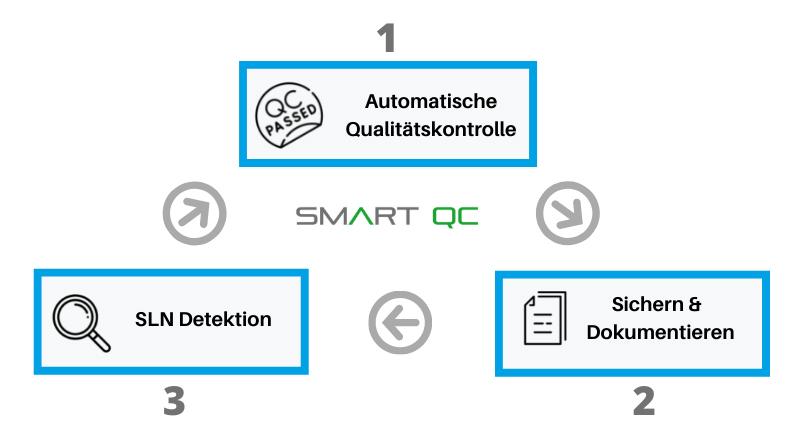 SmartQC DE